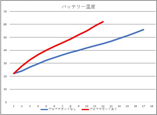 バッテリー温度グラフ